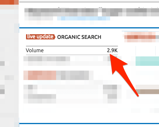 Organic Search Volume