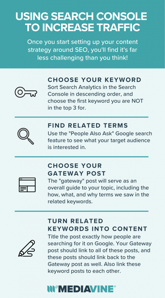 Infographic highlighting key points from the blogpost Titled using search console to increase traffic