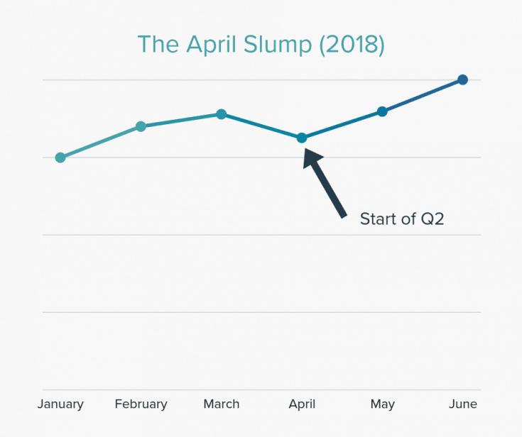 The April Slump