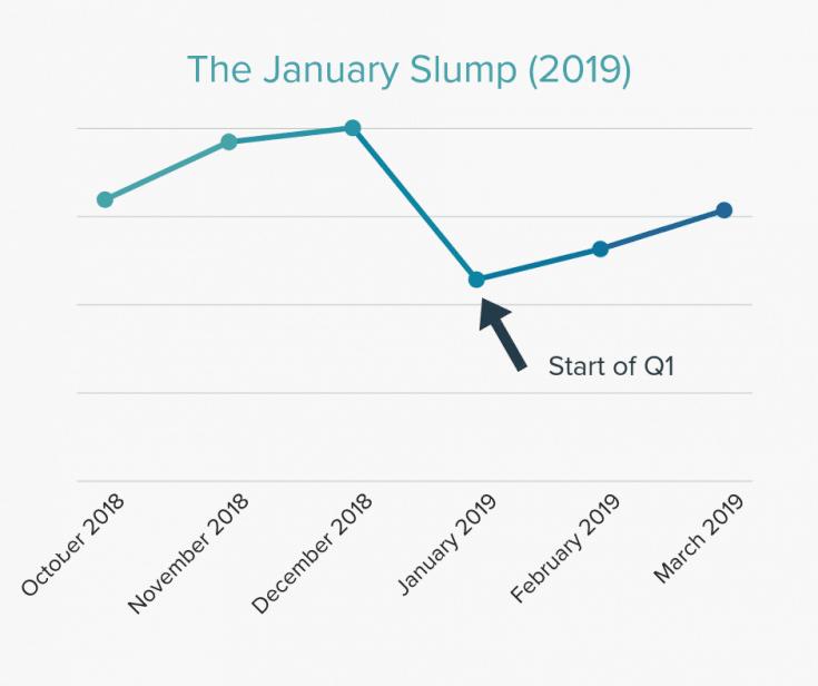 The January Slump