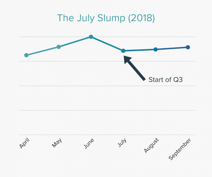 The July Slump