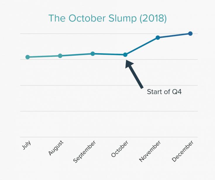 The October slump