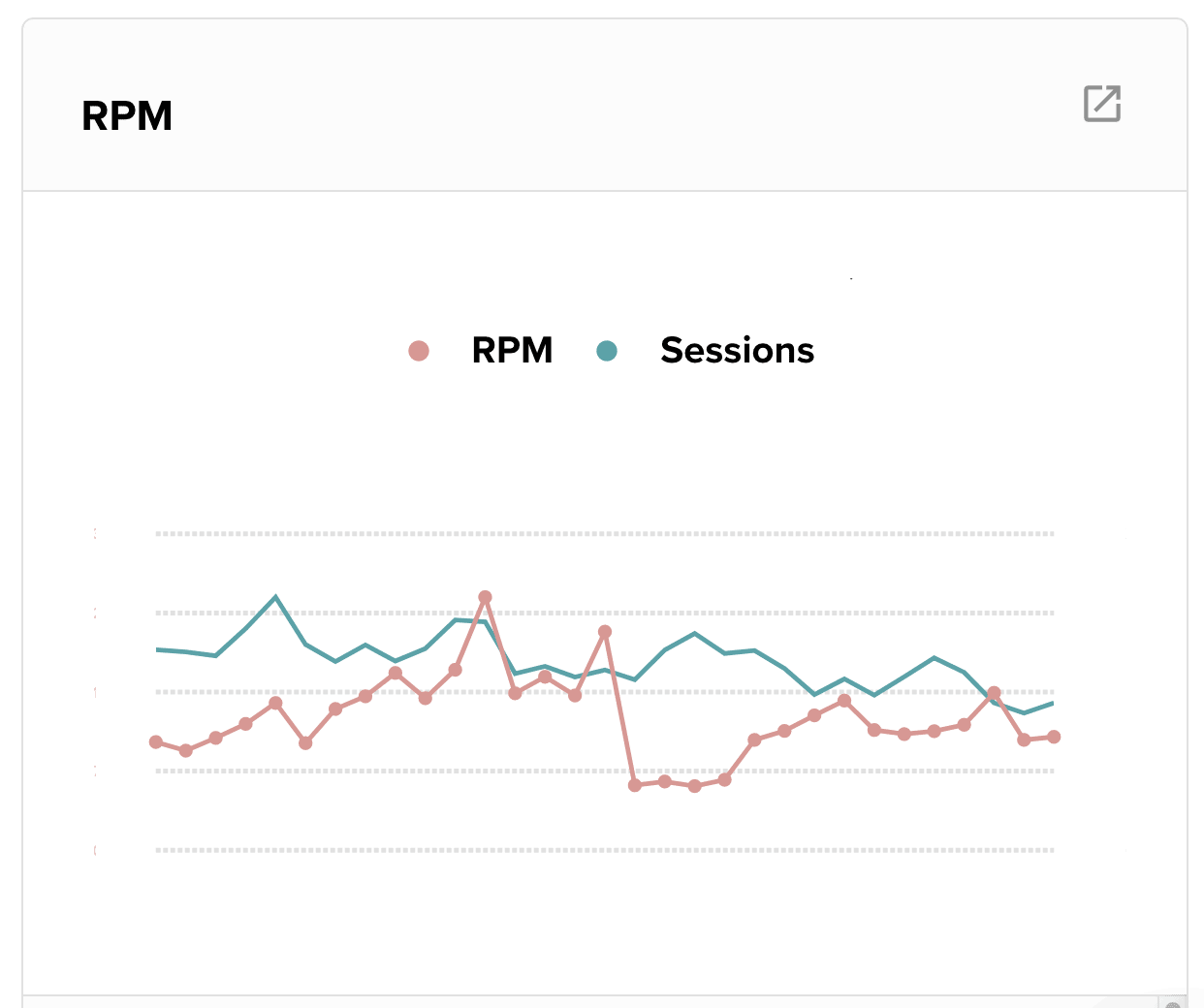 a graphic showing RPM drop from rebranding