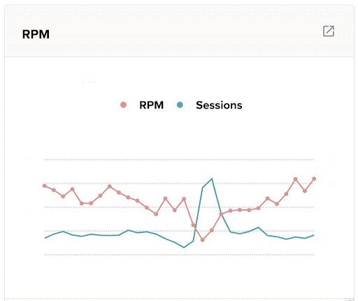 graph showing fake traffic increase with RPM drop