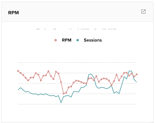 a graphic showing RPM drop from rebranding in Q4
