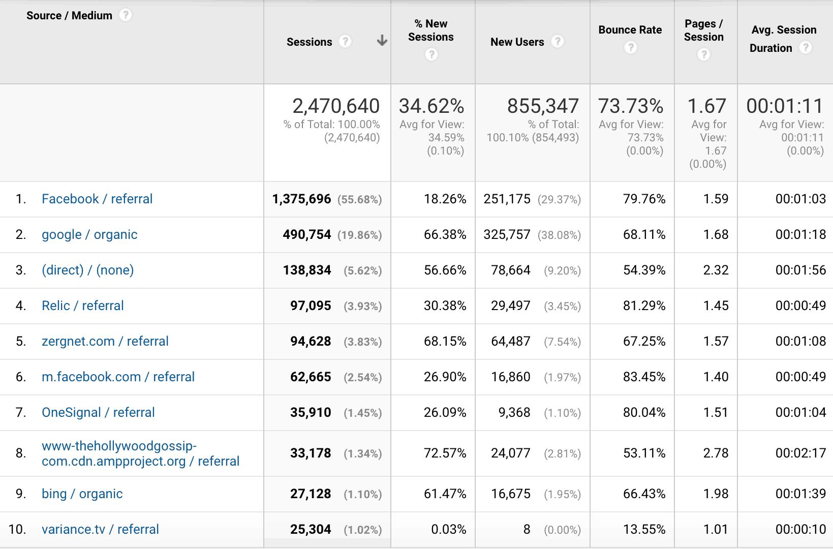Google Analytics screenshot showing traffic sources