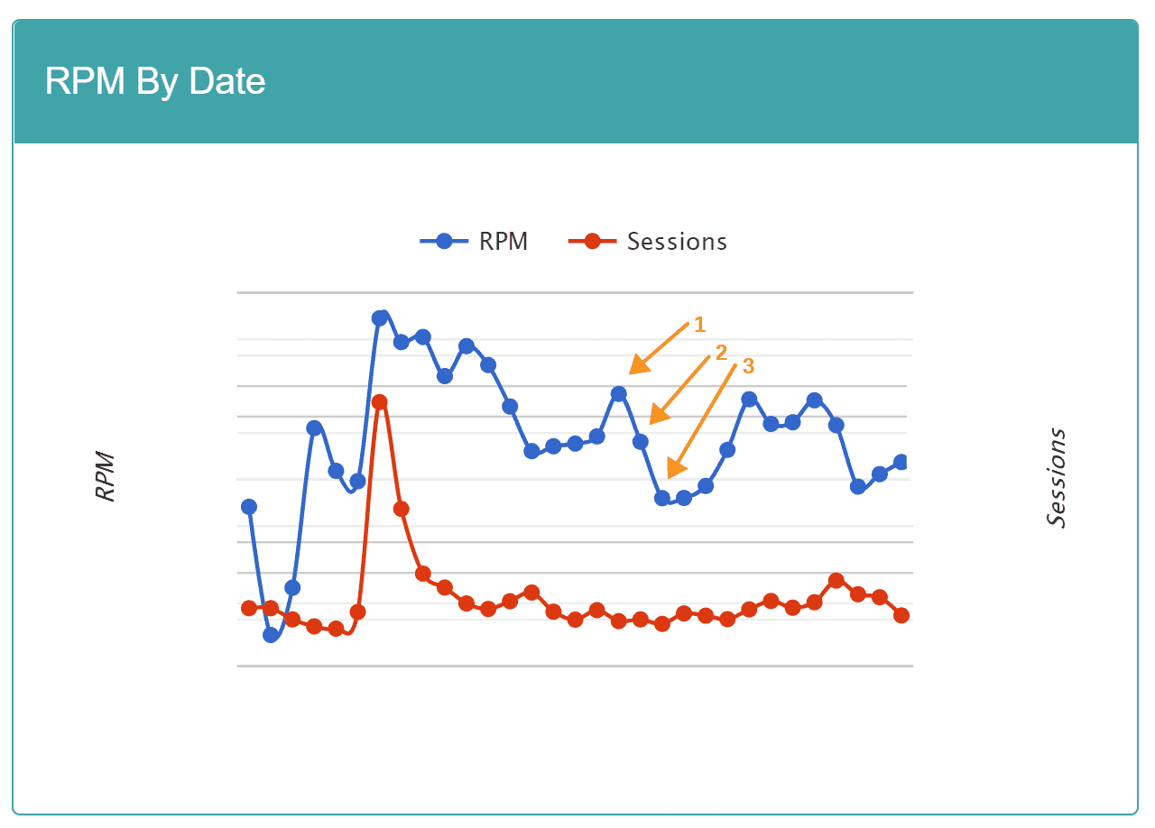 Mediavine Dashboard graph showing RPM drop off after rebranding. The RPM initially drops