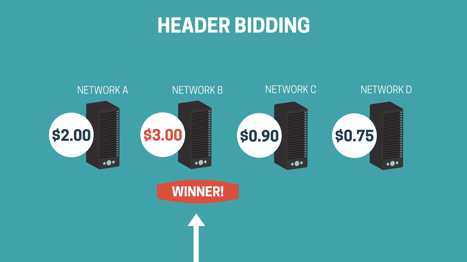 Header bidding infographic