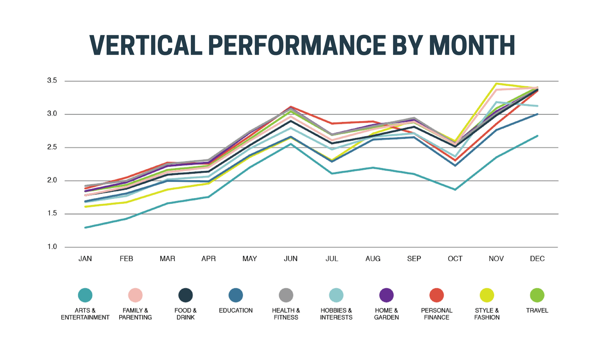 Vertical performance by month graph, with upward trend.