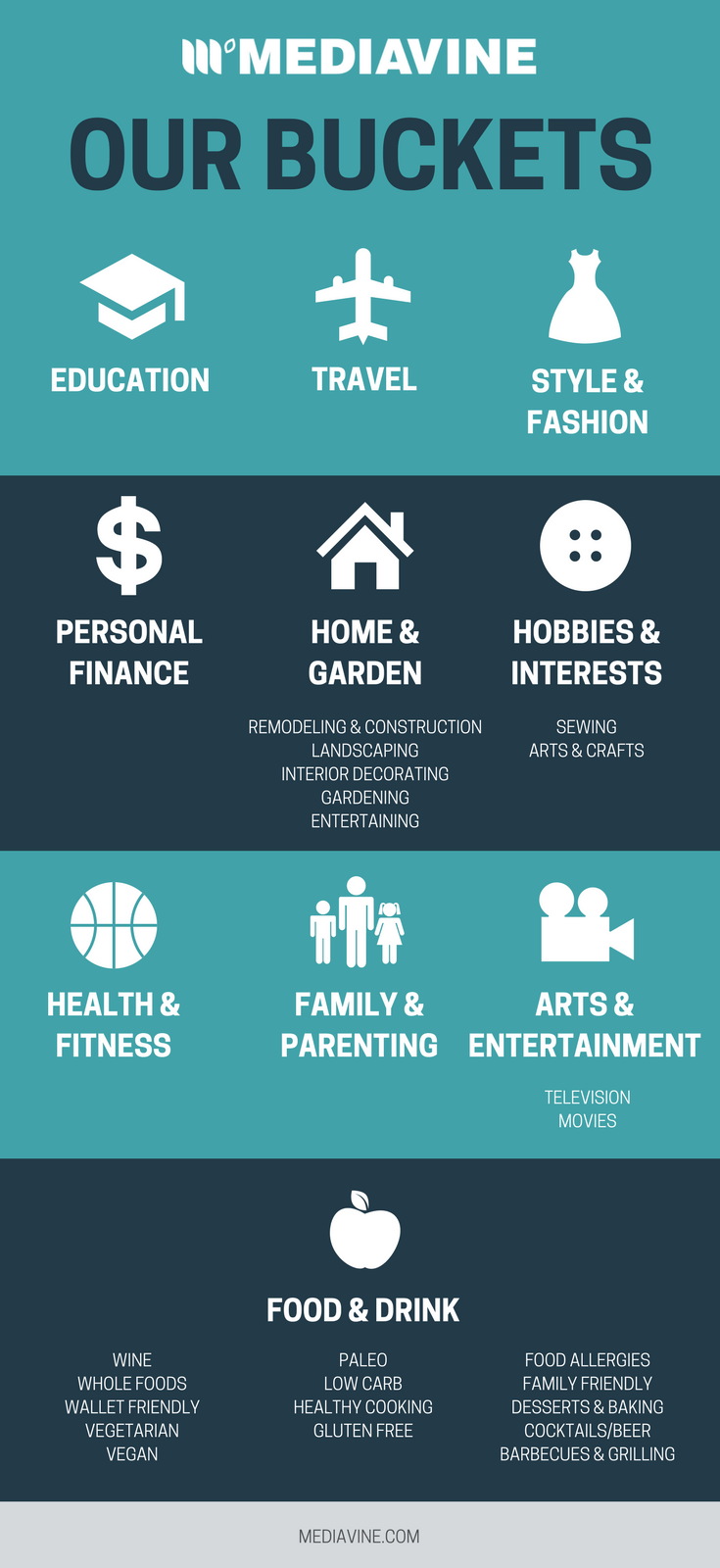 Mediavine's buckets include education, travel, style & fashion, personal finance, home & garden, hobbies and interests, health & fitness, family & parenting, food & drink, and arts & entertainment.