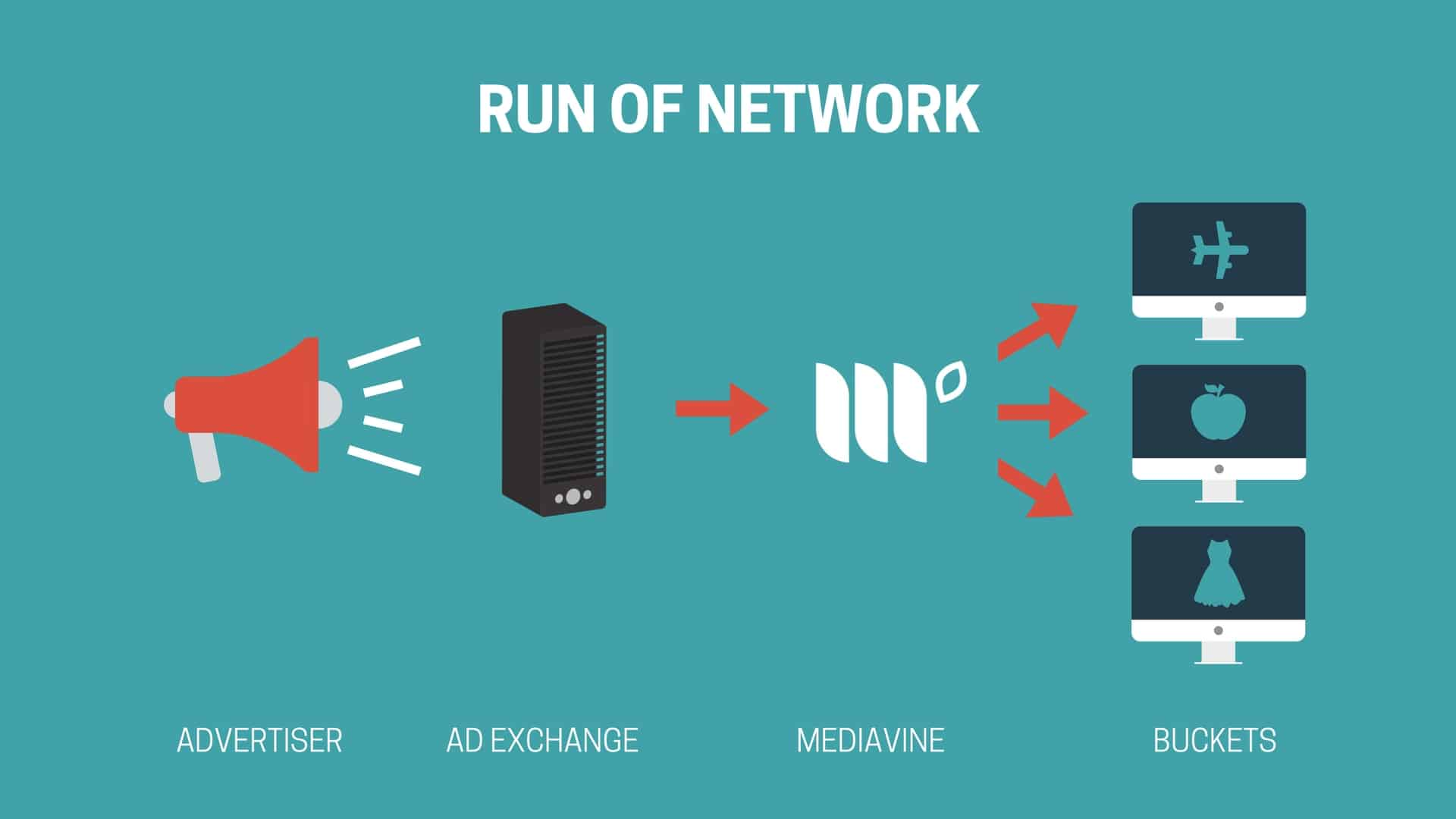 Run of Network infographic