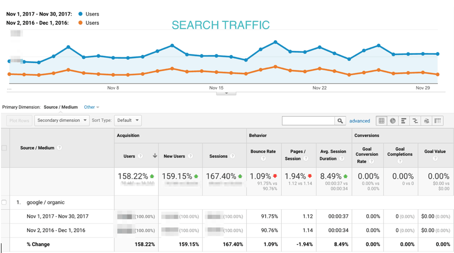 A screenshot showing search traffic in November.