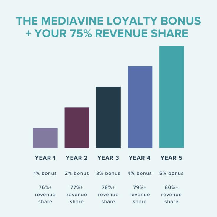 Mediavine Loyalty Bonus Chart