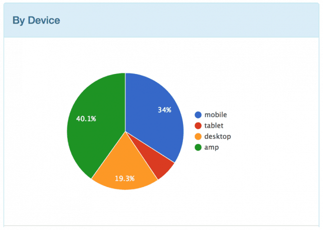 A circle graph displaying AMP vs mobile pages by device, post change.