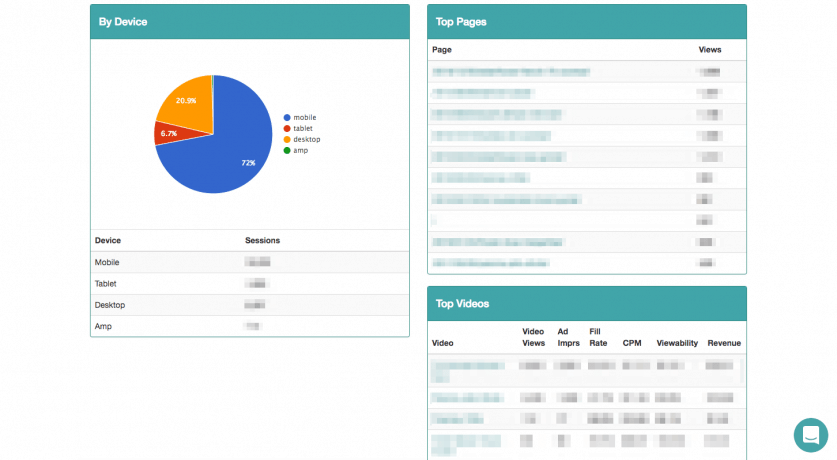 A screen capture of the Mediavine Dashboard showing a graph of ad units served by device.