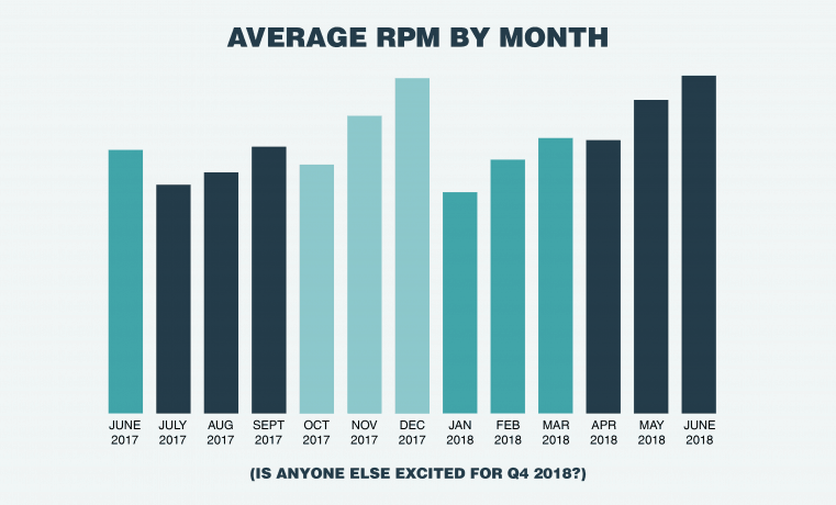 Mediavine Average RPM By Month