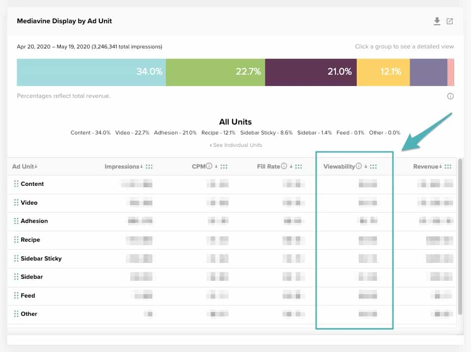 Screenshot of the ad unit report in the Mediavine dashboard