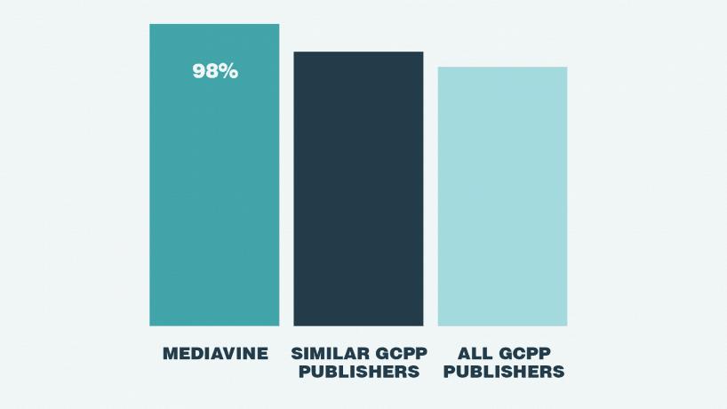 Mediavine Google Survey Results