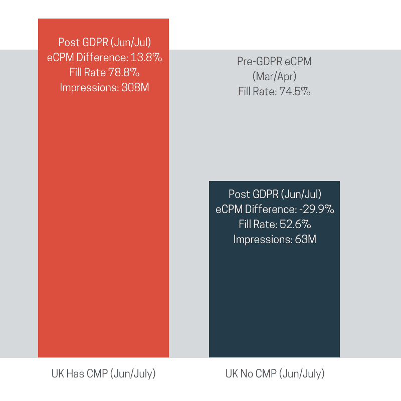 "Pre vs. post GDPR infographic. On the left, a poppy orange bar labeled ""UK Has CMP (Jun/July), and filled with the text ""Post GDPR (Jun/Jul), eCPM Difference: 13.8%, Fill Rate 78.8%, Impressions: 308M."". On the right, a navy bar labeled ""UK No CMP (Jun/July)"", and filled with the text ""Post GDPR (Jun/Jul), eCPM Difference: -29.9%, Fill Rate: 52.6%, Impressions: 63M."" The poppy orange bar is approximately twice as large as the navy bar."
