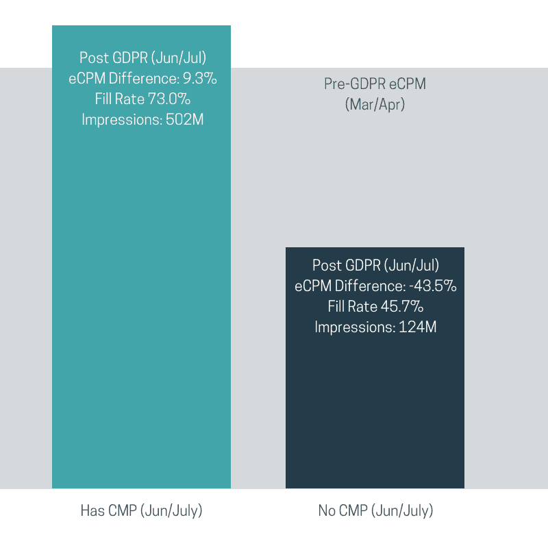 "Pre vs. post GDPR infographic; on the left, a teal bar labeled ""Has CMP (Jun/July)"" reading ""Post GDPR (Jun/Jul) eCPM Difference: 9.3%, Fill Rate 73.0%, Impressions 502M. On the right, a navy bar labeled ""No CMP (Jun/July)"", filled with the text ""Post GDPR (Jun/Jul), eCPM Difference: -43.5%, Fill Rate 45.7%, Impressions 124M."" The teal bar is approximately twice as tall as the navy bar."