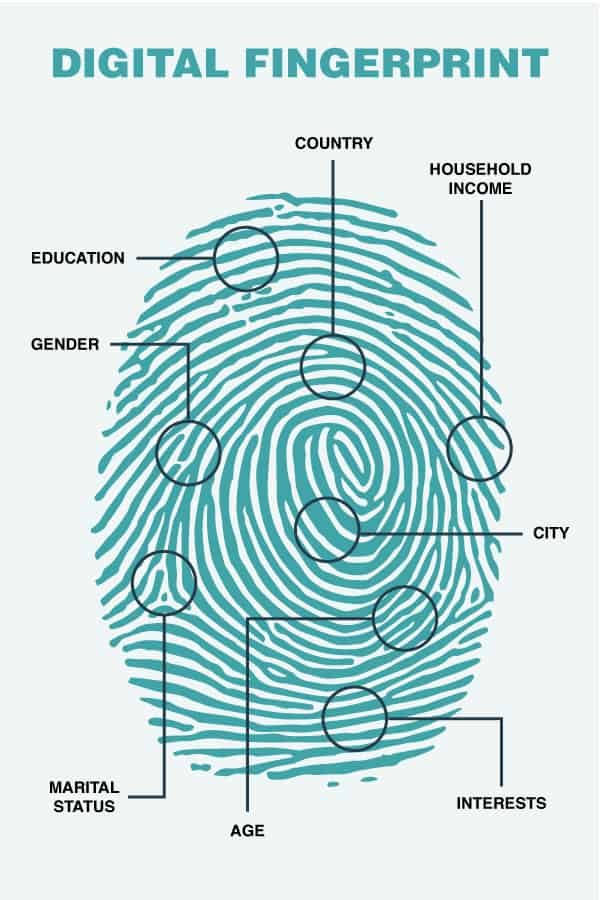 Digital fingerprint infographic. A teal fingerprint with several labels pointing to various locations: Country, household income, city, interests, age, marital status, gender and education.