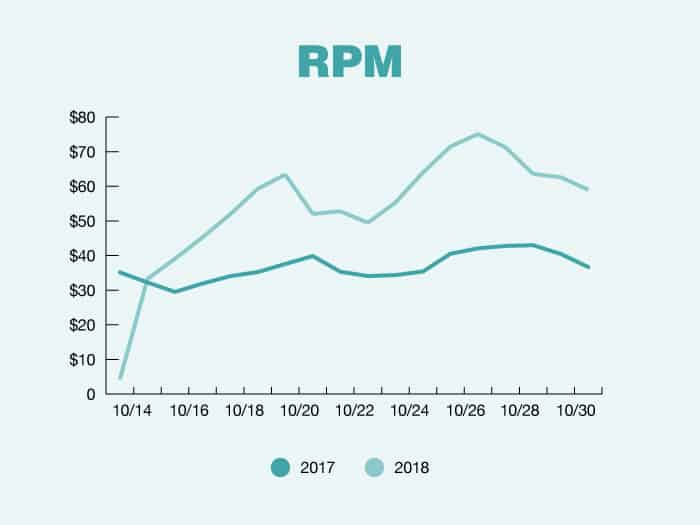 A graph showing RPM in 2017 vs 2018.