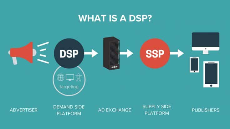 "What is a DSP? infographic. A chain of devices and arrows, starting at the left: A megaphone labeled ""Advertisier"", leading to a circle labeled DSP (Demand Side Platform) above a WiFi connection symbol, computer monitor and person labeled ""targeting"". The next arrow points to a server labeled Ad Exchange. Then to a circle labeled SSP (Supply Side Platform). The last arrow leads to a monitor, a tablet, and a smart phone labeled Publishers."