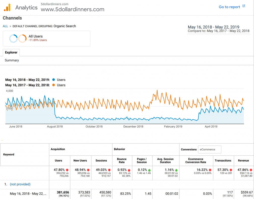 Google analytics of organic searches. A clear drop in site views in August and an upward jump in March.
