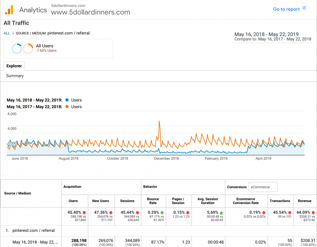 5 dollar dinner pinterest google analytics. A clear drop in site views in August and an upward jump in March.