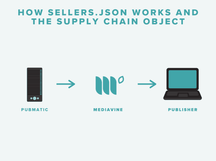 How sellers.json works and the supply chain object inforgraphic. A server icon labeled Pubmatic, an arrow pointing to the Mediavine logo, and then another arrow pointing to a laptop computer icon labeled Publisher.