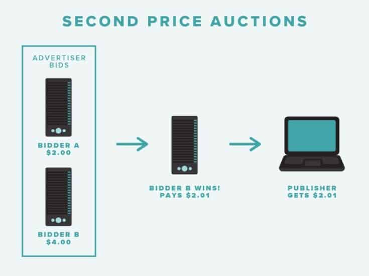 Second Price Auctions Infographic