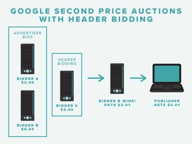 Google Second Price Auctions with Header Bidding