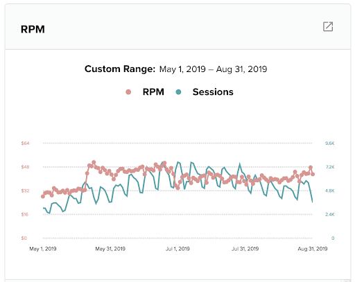 screenshot showing RPM increase after a Mediavine lunch & learn