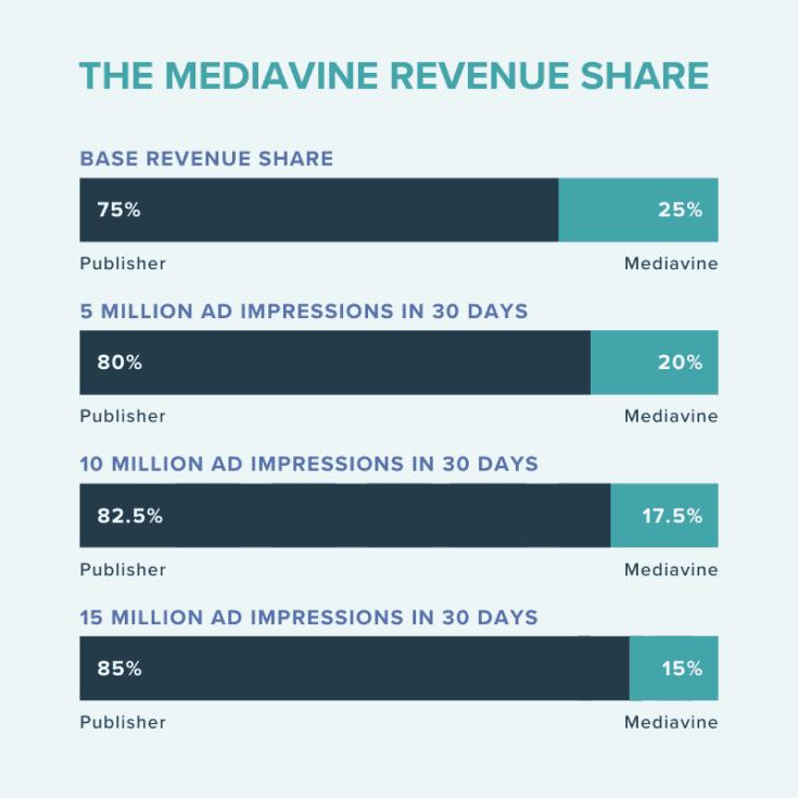 The Mediavine revenue share infographic. Base Revenue Share: 75% Publisher, 25%Mediavine. 5 Million Ad Impressions in 30 days: 80% Publisher, 20% Mediavine. 10 Million ad impressions in 30 days: 82.5% Publisher, 17.5% Mediavine. 15 Million ad impressions in 30 days: 85% Publisher, 15% Mediavine.