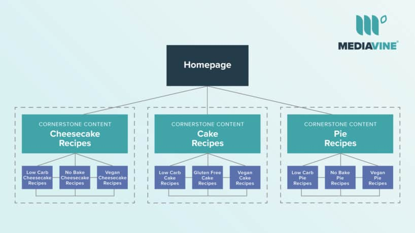 chart explaining cornerstone content with three layers of content stemming from the homepage