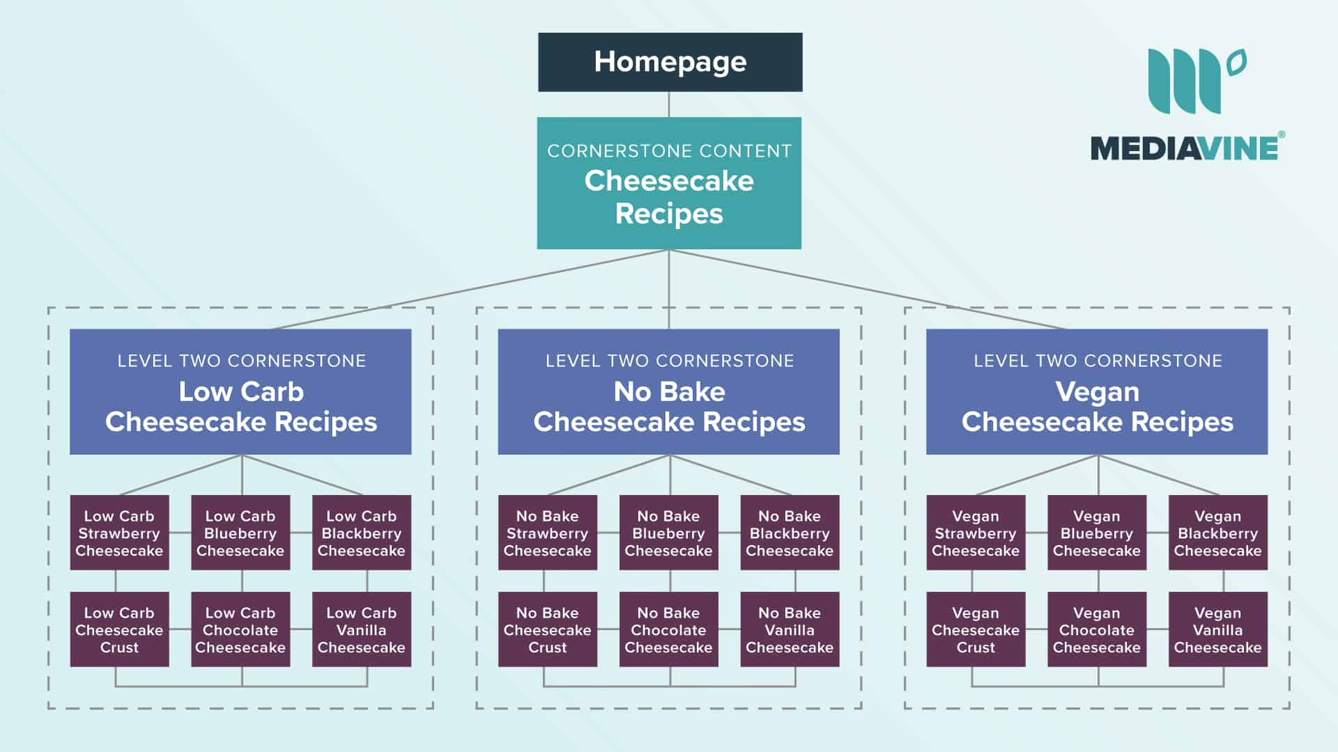 chart explaining cornerstone content with four layers of content, delving into a deeper level