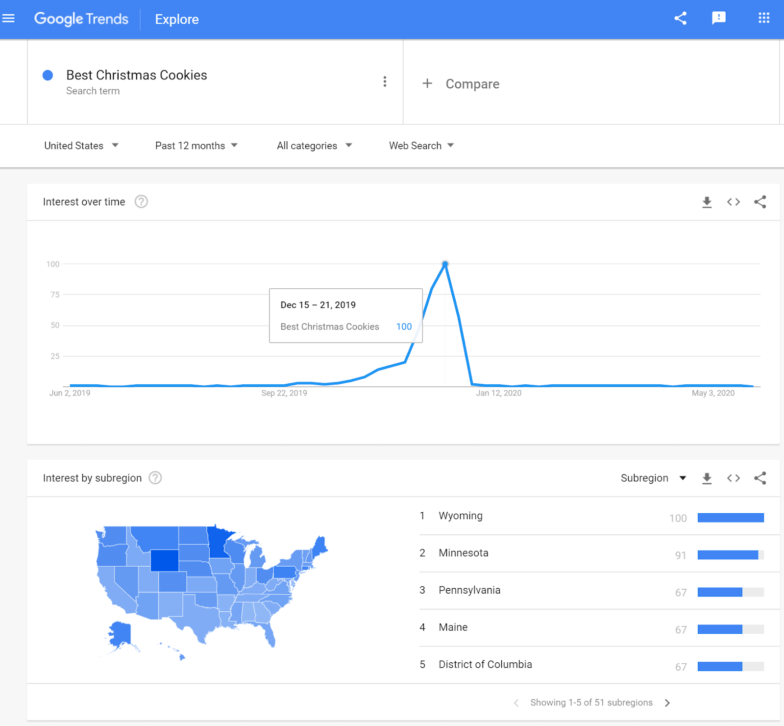 Google Trends explore page about Best Christmas Cookies