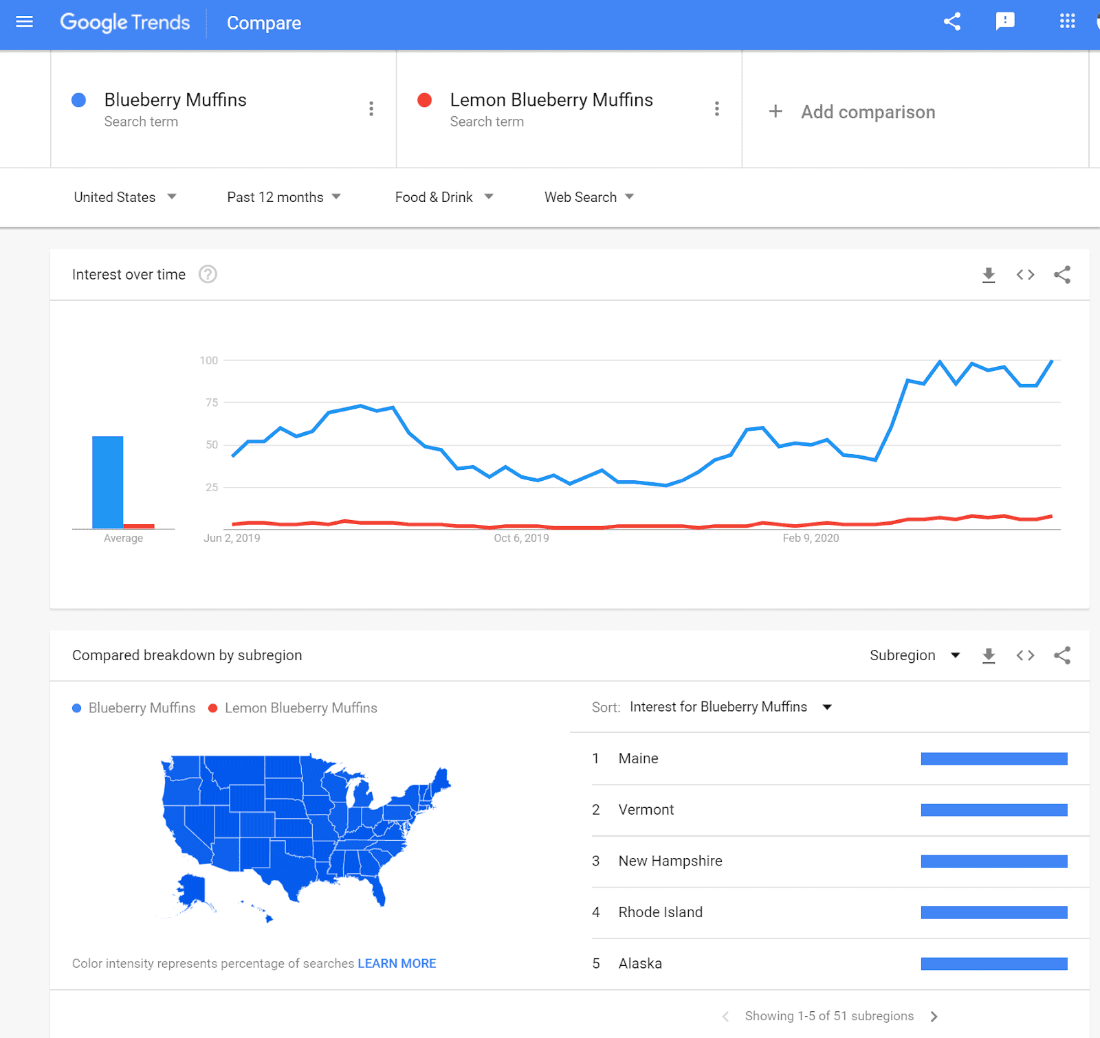 Google Trends compare terms screenshot