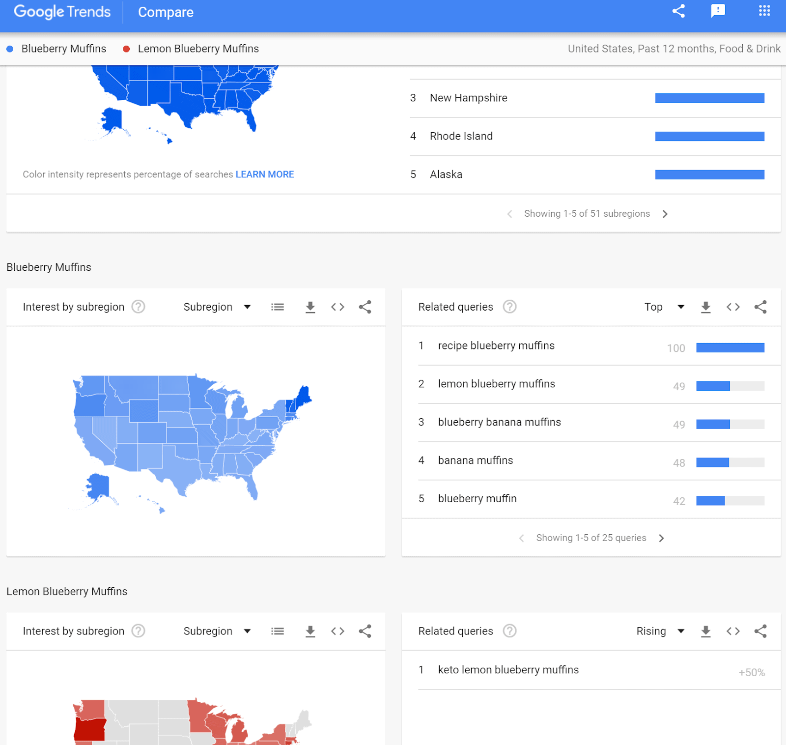 Google Trends explore page comparing Blueberry Muffins and Lemon Blueberry Muffins