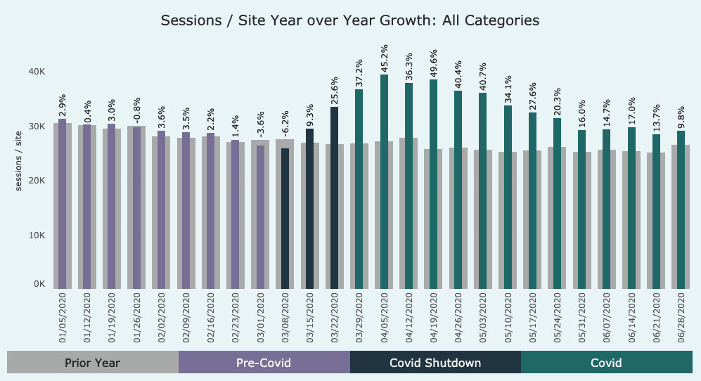 graph showing growth in all categories