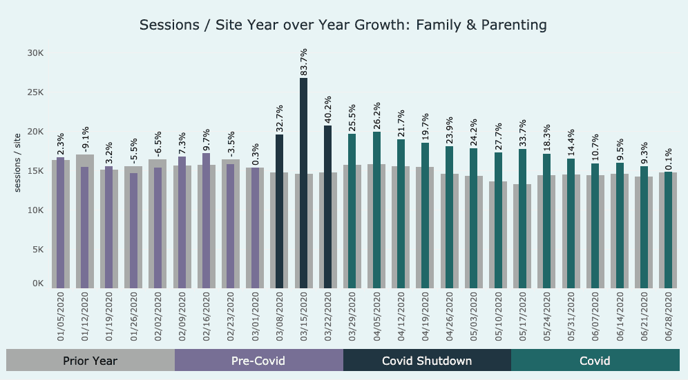 graph showing growth in the family & parenting category