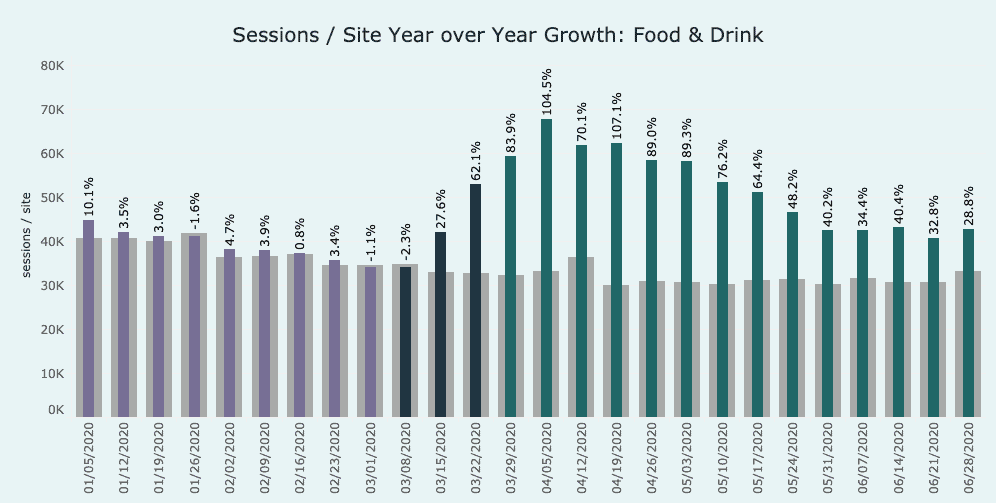 graph showing growth in the food category