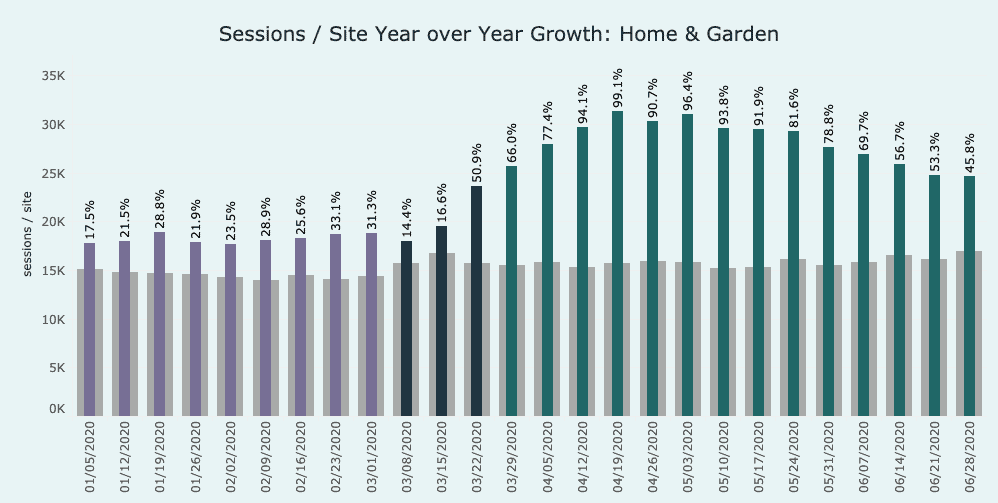 graph showing growth in the home & garden category