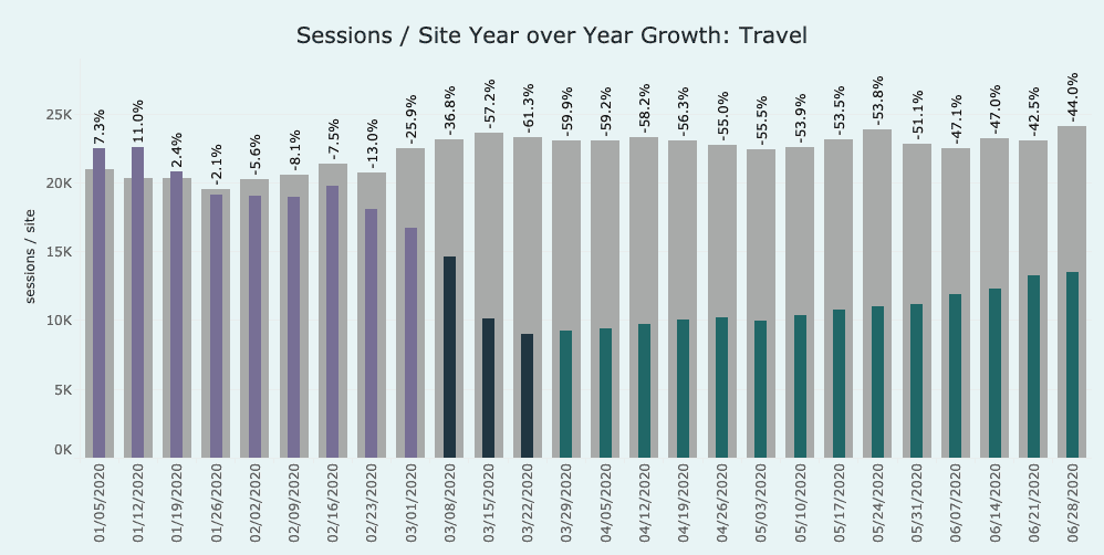 graph showing growth in the travel industry