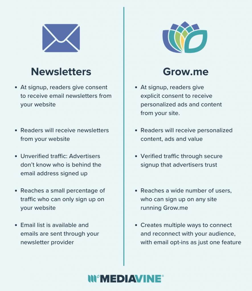 Graphic comparing newsletter and Grow.me