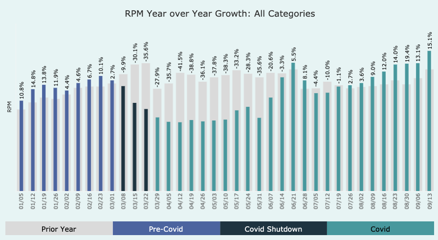 Bar graph of RPM year over year growth, all categories combined. Bars are split up into 3 sections, pre-covid, covid shutdown, and covid. bars decreased in height then increased.