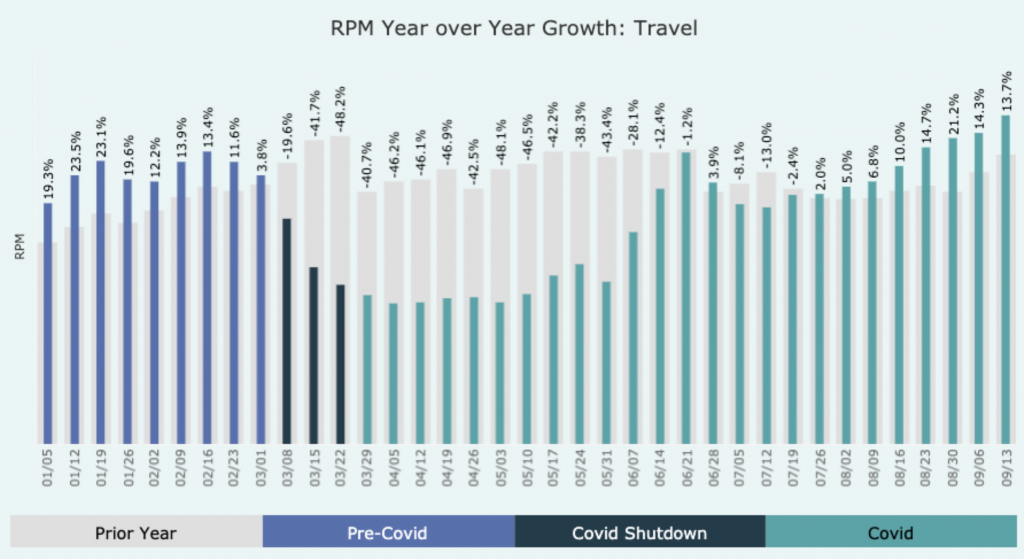 Bar graph of RPM year over year growth, travel category. Bars are split up into 3 sections, pre-covid, covid shutdown, and covid. bars decreased in height drastically then increased.