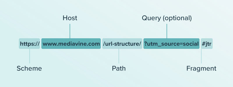 URL broken down into the sections Scheme, Host, Path, Query, and Fragment