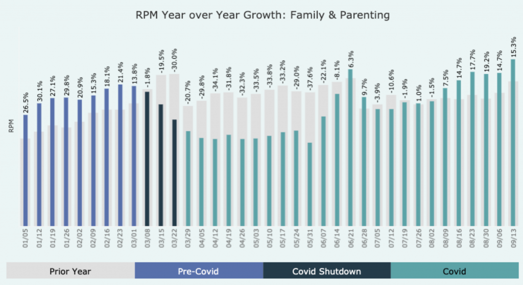 Bar graph of RPM year over year growth, family and parenting category. Bars are split up into 3 sections, pre-covid, covid shutdown, and covid. bars decreased in height drastically then increased.