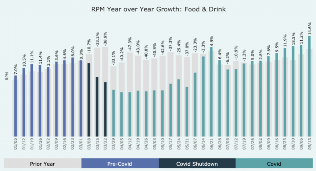 Bar graph of RPM year over year growth, food and drink category. Bars are split up into 3 sections, pre-covid, covid shutdown, and covid. bars decreased in height then increased.
